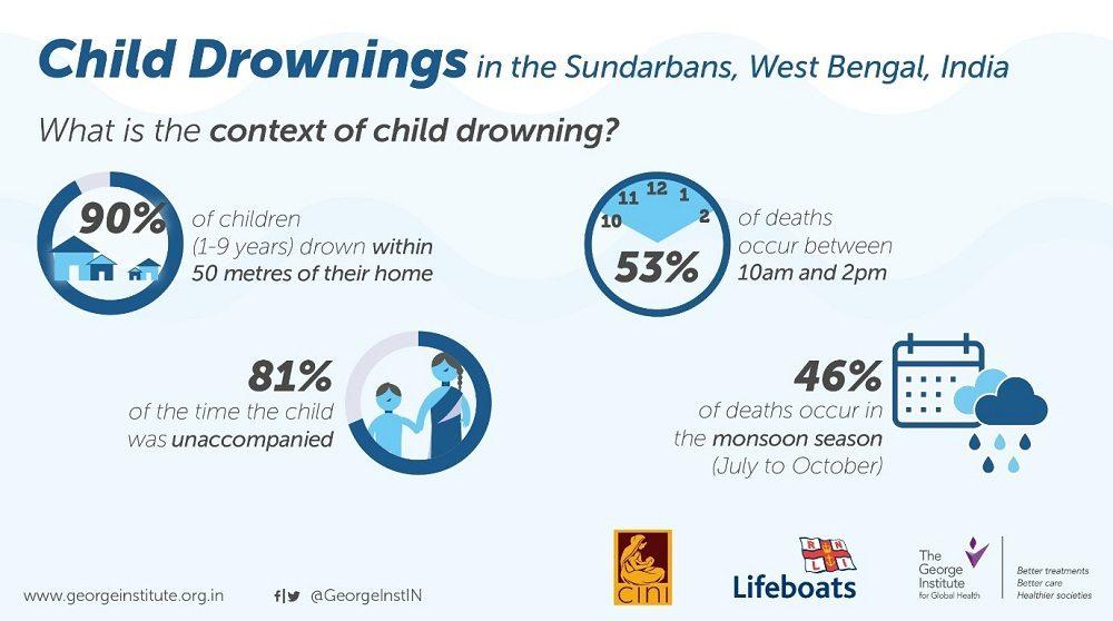 Drowning Graphic 2